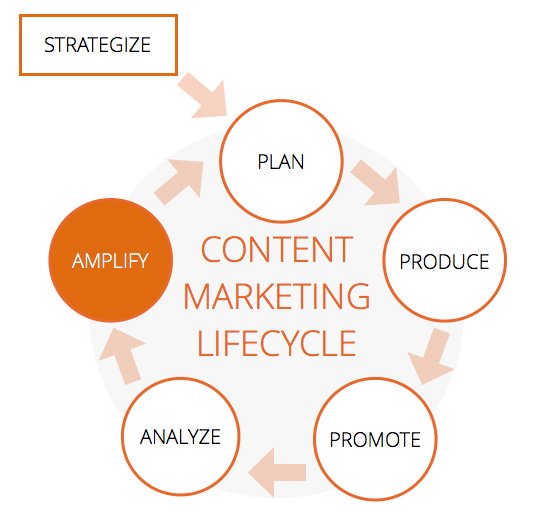 Plan the best content strategy
